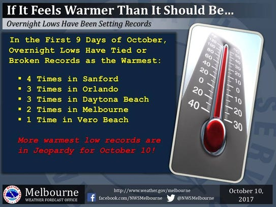 Weather along the Treasure Coast has been warmer than