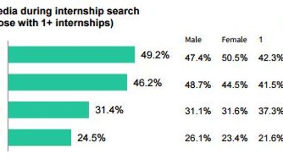 Social media internship story