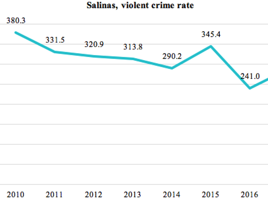 This graphic shows Salinas' violent crime rate (murder, serious assault and robbery) between 2010 and 2017 for the first six months of the year using data from the FBI.