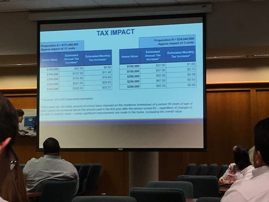 San Angelo ISD's Long Range Facilities Planning Committee presentation shows the tax impact for a proposed new school bond Monday, Aug. 13, 2018.