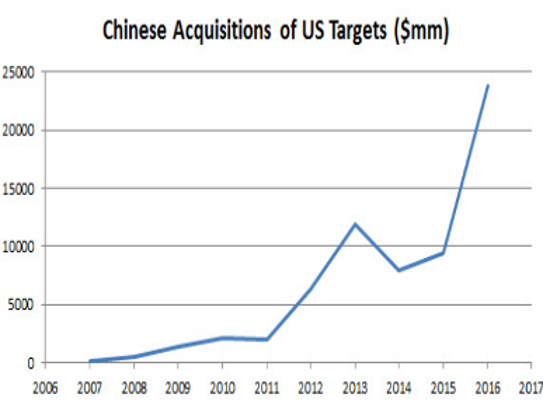 Chinese buys of U.S.-based companies is hitting a record.