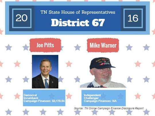 Fast fact card for the TN State House of Representatives