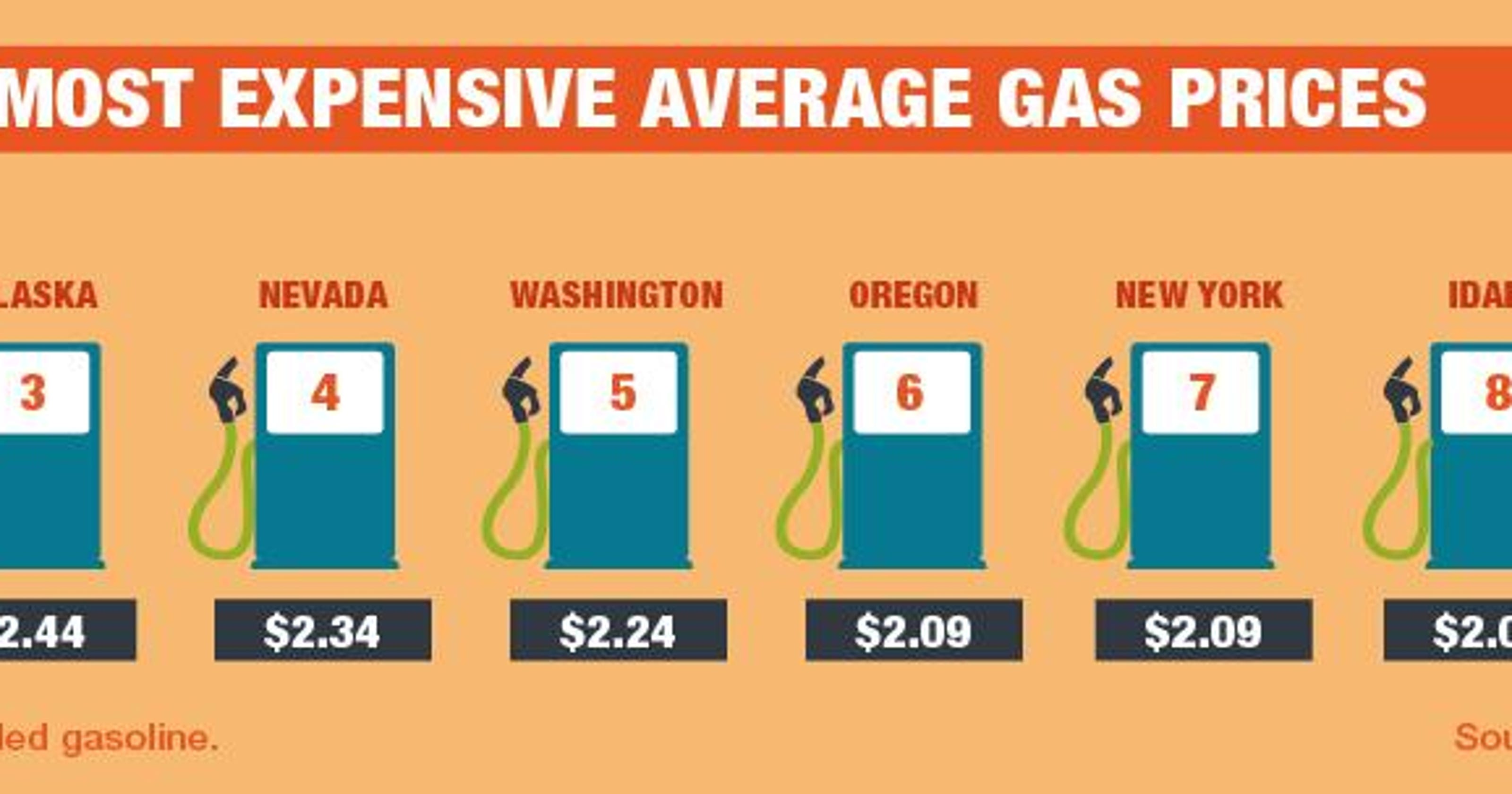 Gas Prices In California >> Tulare Gas Station Has Lowest Price In California