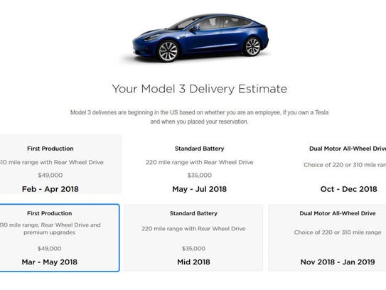 Delivery schedule of a Model 3 Tesla