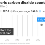 Climate Point: Record carbon dioxide levels