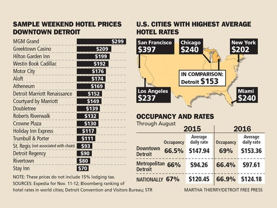 A sample of hotel prices in Detroit and comparison of occupancy and rates.
