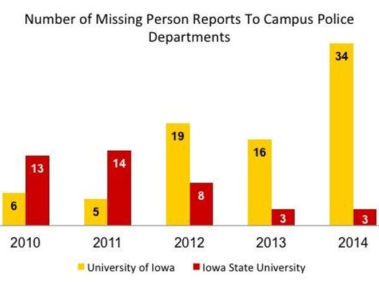 Number of missing persons reported to UI and ISU campus police departments.