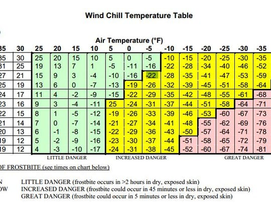 This table from the U.S. Army shows how the risk of frostbite grows as the wind-chill temperature drops.