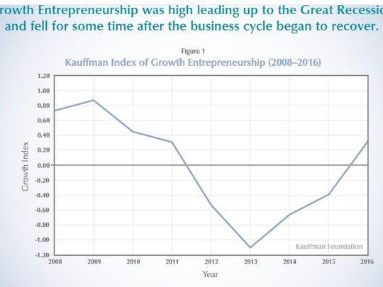 Kauffman Index 2016