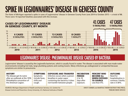 Data shows a spike in Legionnaires' disease cases and deaths in Genesee County in 2014 and 2015.