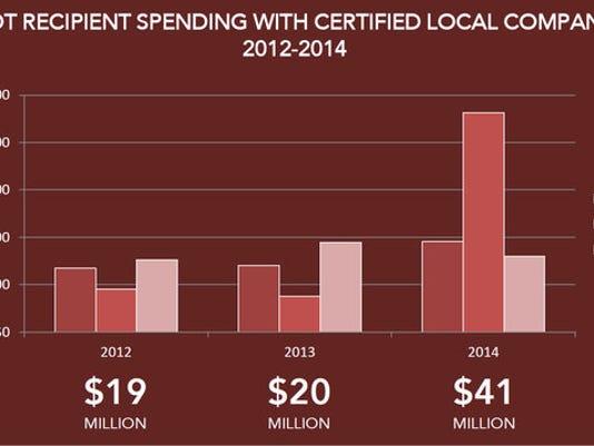 Edge+Pilot+Spending.jpg