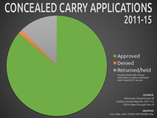 Concealed carry in Wisconsin