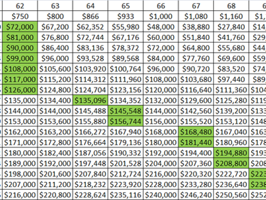 Ss Retirement Benefits Paid Out By Age Based On Claiming Age Vertical