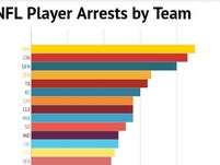 NFL Player arrests by team - 2000-2014