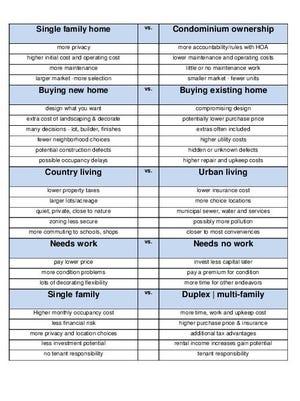 Lifestyle consideration chart