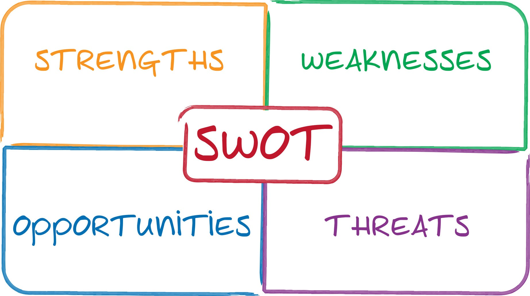 SWOT Analysis Helps Businesses Plan For Growth