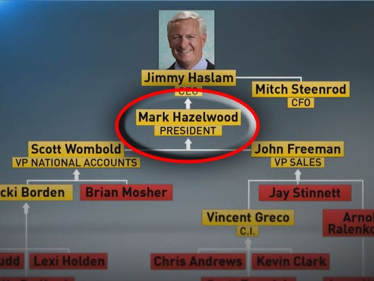 Former Pilot Flying J president Mark Hazelwood reported directly to CEO Jimmy Haslam.