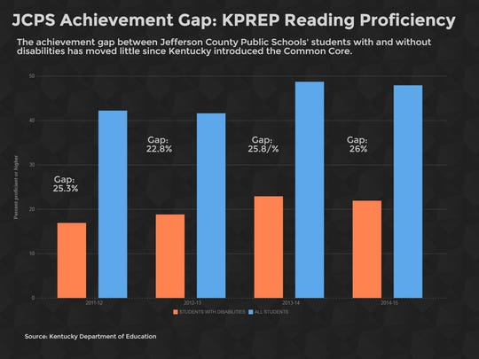 JCPS Achievement Gap: KPREP Reading Proficiency.