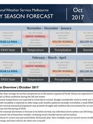 Dry season forecast