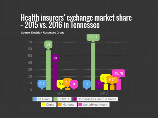 Health insurers' exchange market share: 2015 vs. 2016