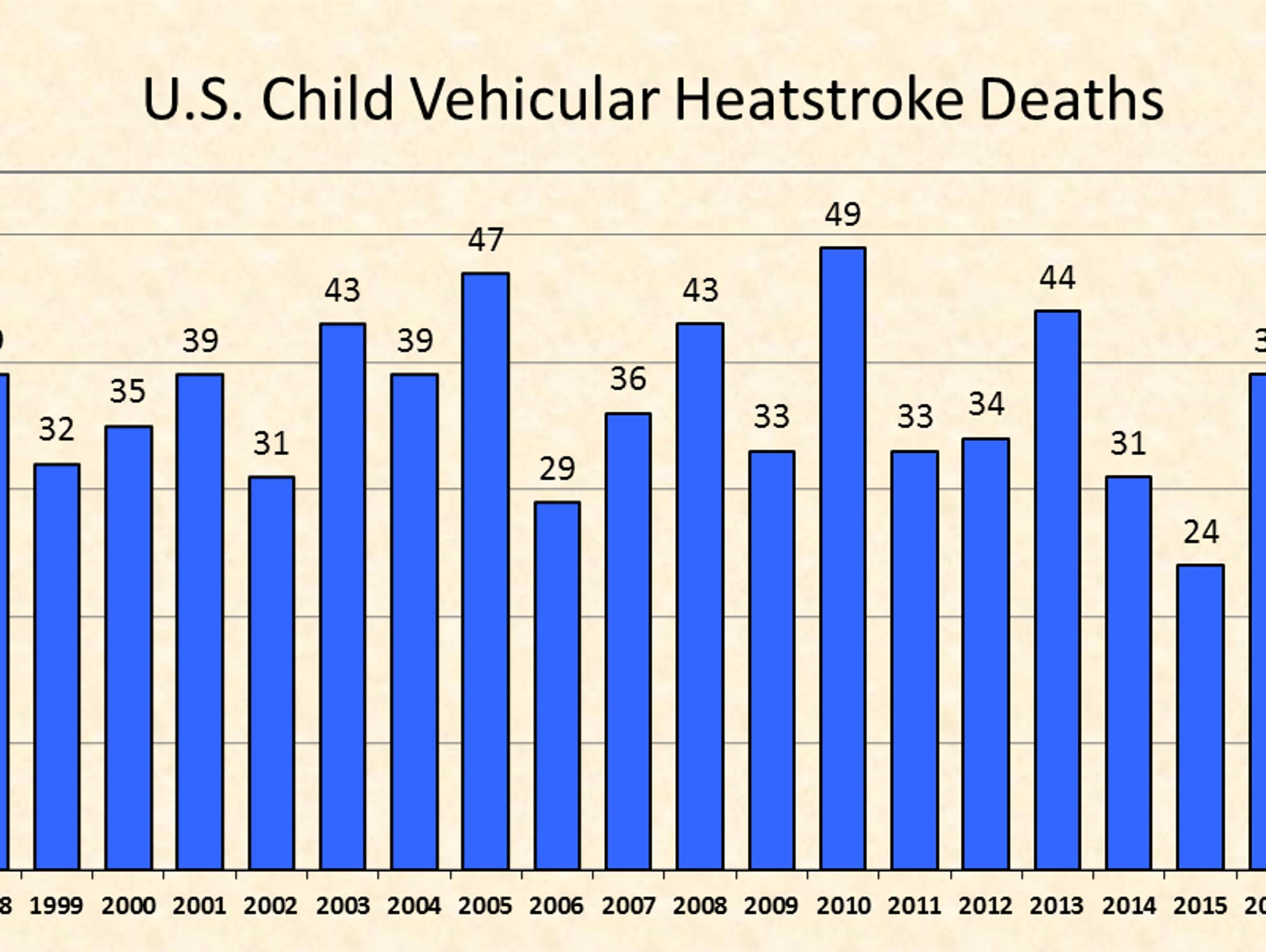 Hot car deaths by year.