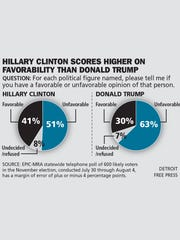 Poll: Favorability for Hillary Clinton and Donald Trump