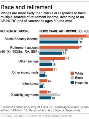 Graphic shows results of AP-NORC poll on retirement; 2c x 4 inches; 96.3 mm x 101 mm;