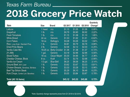Texas retail food prices increase slightly in second quarter.