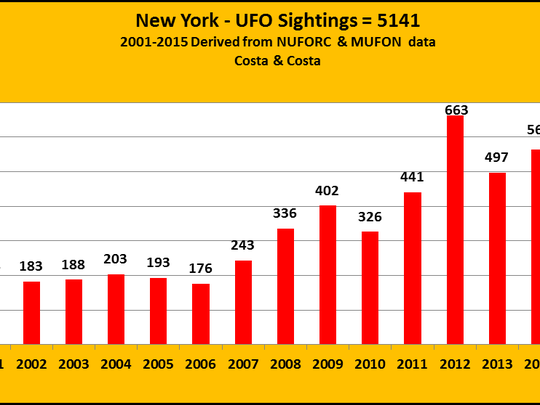 5,141 UFO sightings in New York state were reported between 2001 and 2015, according to data compiled by Corning native Cheryl Costa.