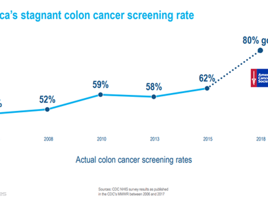 Colon cancer screening rate chart