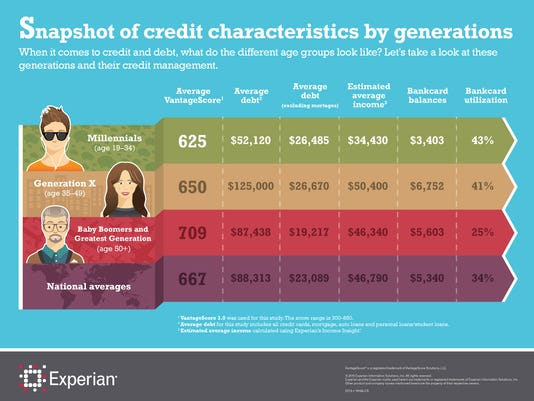 635774071138527637-7482a-snapshot-of-credit-characteristics-infographic-f