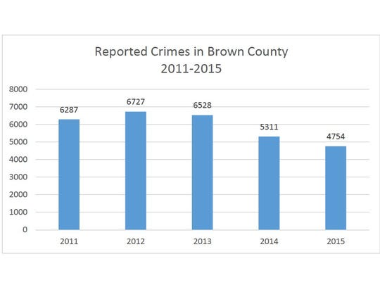 Reported crime in Brown County, 2011-2015