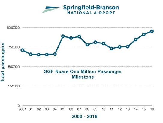 Springfield-Branson National Airport on Thursday released