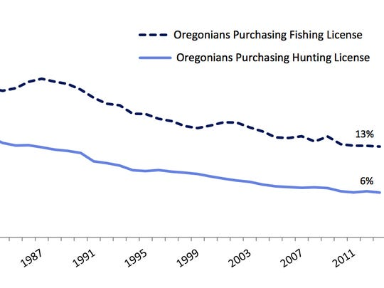 This graph shows the decline of hunting and fishing in Oregon over the years.