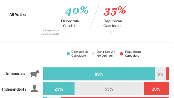 Graphic of how voters fall on the generic congressional ballot.