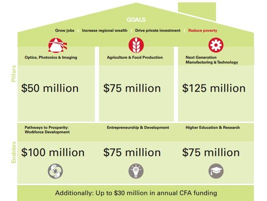 Finger Lakes Upstate Revitalization Plan