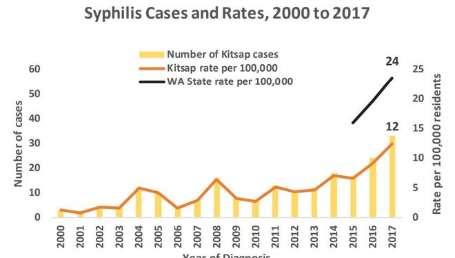 The rate of syphilis cases tripled from 2010 to 2017.