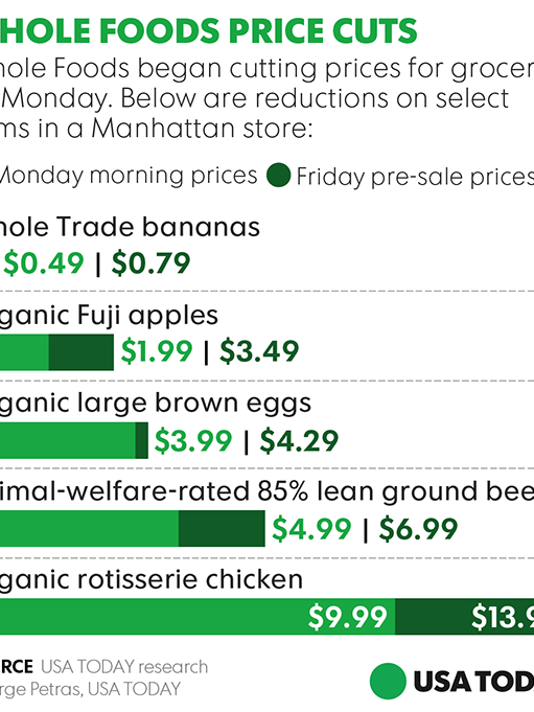Whole Foods Amazon Reveals Deep Price Cuts