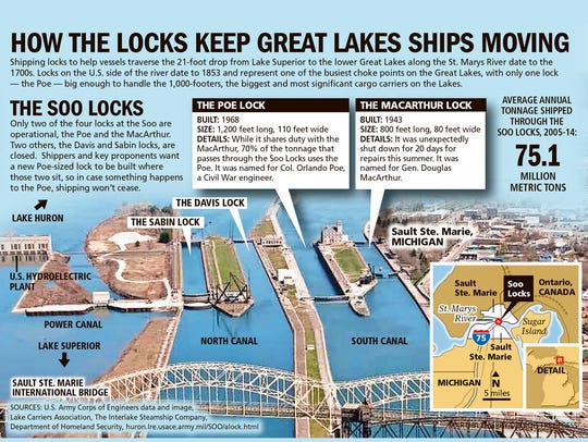 How the Locks keep Great Lakes ships moving