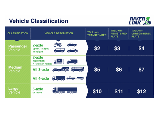 RiverLink vehicle classification for tolls.
