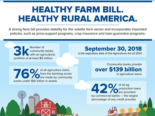 WSF 0622 ICBA farm bill graph