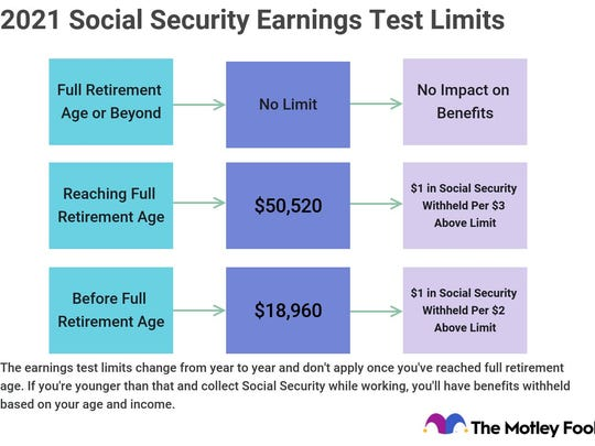 Graphic explaining earnings test limits