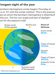 The winter solstice is the longest night of the year.