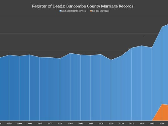 636372721637055039-marriage-stats.JPG