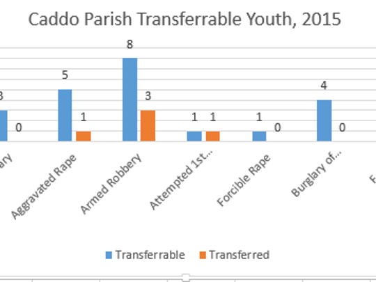Caddo parish transferred five of 24 transferrable youth in 2015