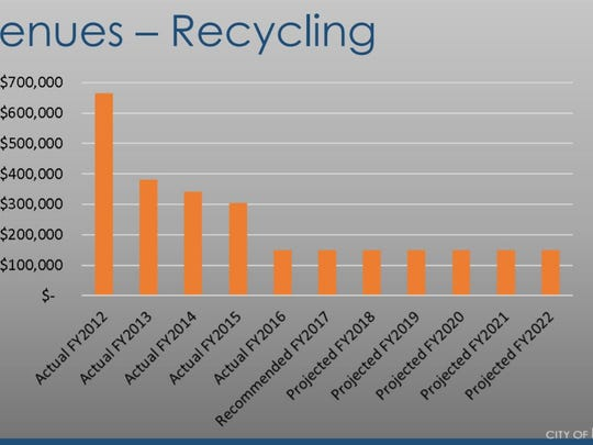 City of Des Moines reports recycling revenues during a February 2017 city council workshop.