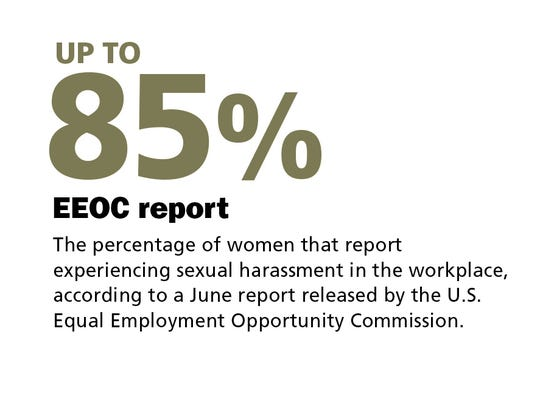 Percentage of women that report experiencing sexual harassment in the workplace.