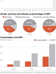 Forecasts for the Chinese economy.