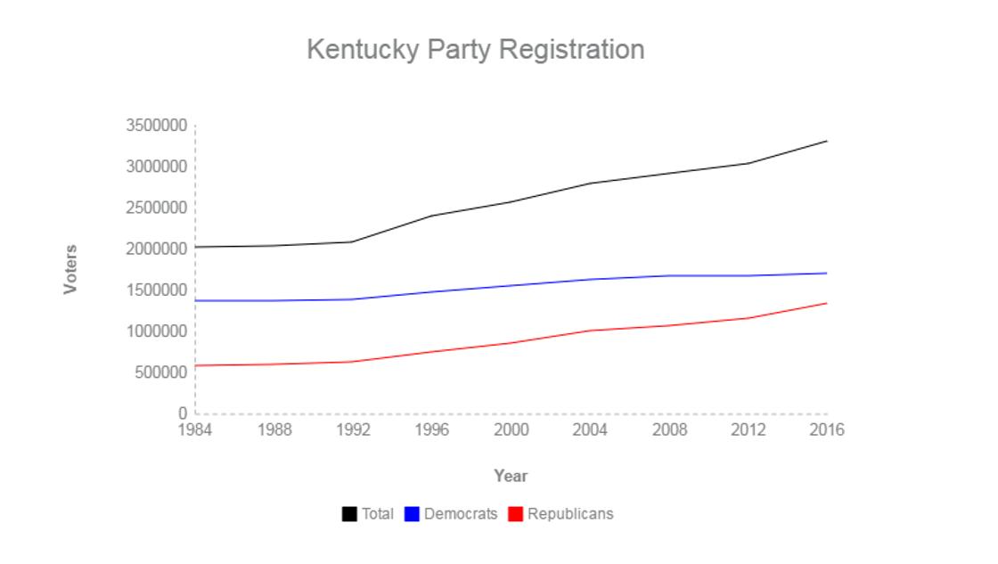 kentucky voter registration trends republican