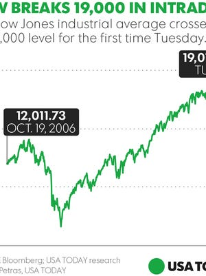 The Dow Jones industrial average is marching toward 20,000.